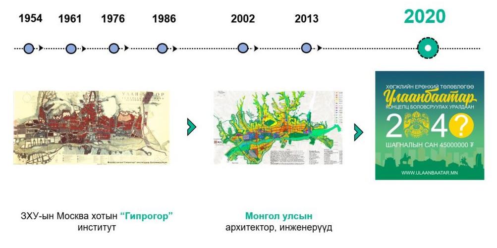 Улаанбаатар хотын 2040 он хүртэлх хөгжлийн ерөнхий төлөвлөгөөг ЗГ-ын хуралдаанаар хэлэлцүүлнэ